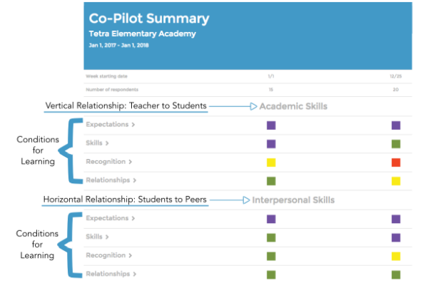 Co-Pilot Reports show the Conditions for Learning viewed within two contexts; teacher to student relationships and student to peer relationships